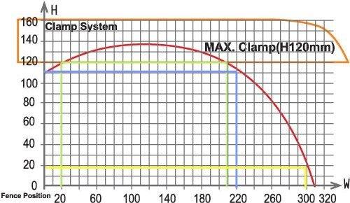 PMI 18 Cut Chart
