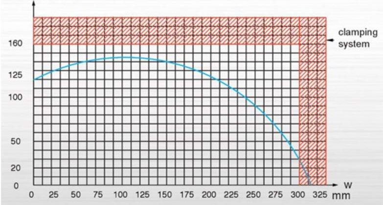 PMI-18 BD-Type Cut Chart