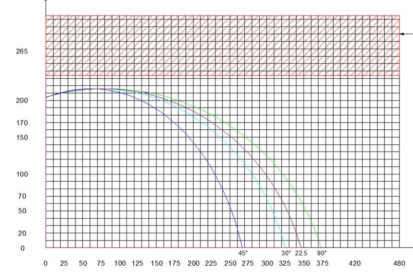 PMI-20 24 Cut Chart