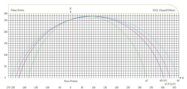PMI-20 30 Auto Cut Chart