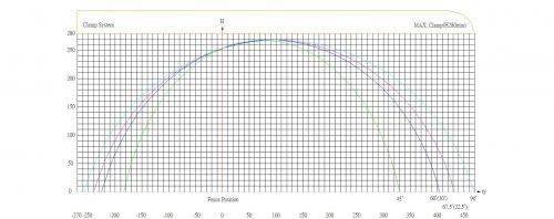 PMI-20 30 Cut Chart