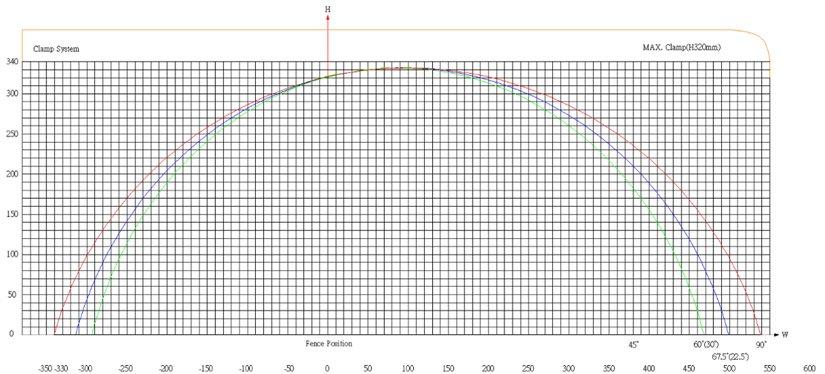 PMI-20 36 Auto Cut Chart