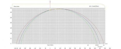PMI-20 36 Cut Chart