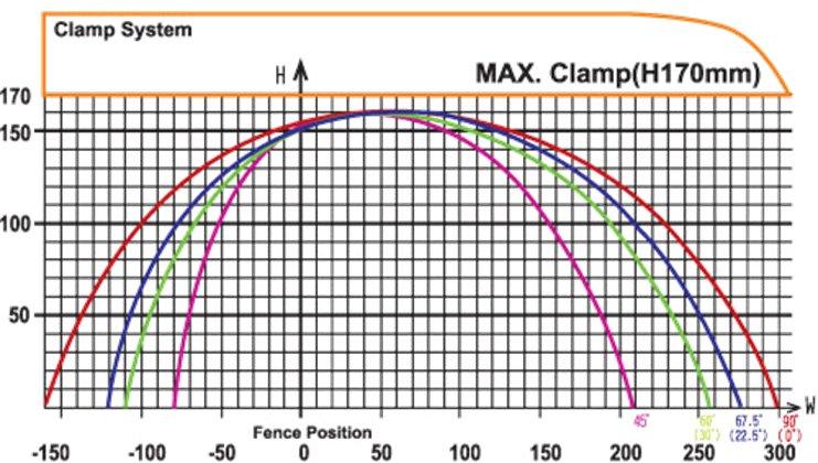 PMI-20 CNC Auto Miter Upcut Saw - Cut Chart