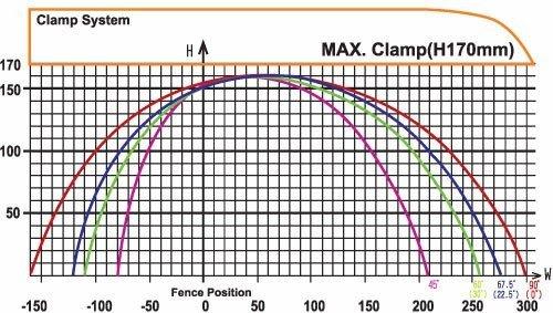 PMI 20 Cut Chart