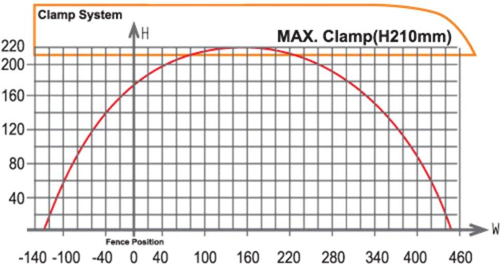 PMI-24 CNC Auto Upcut Saw - Cut Chart