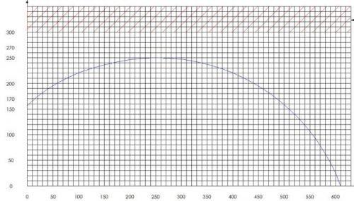 PMI-30 Cut Chart