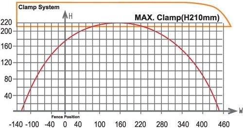 PMI-610A Cut Chart