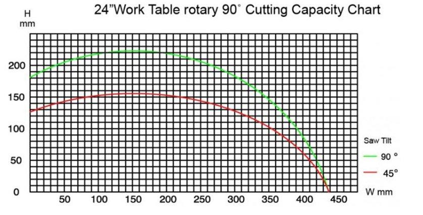 PMI-T5S CNC Auto Miter Cut Chart