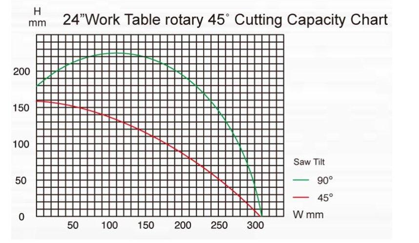 PMI-T5S CNC Auto Cut Chart