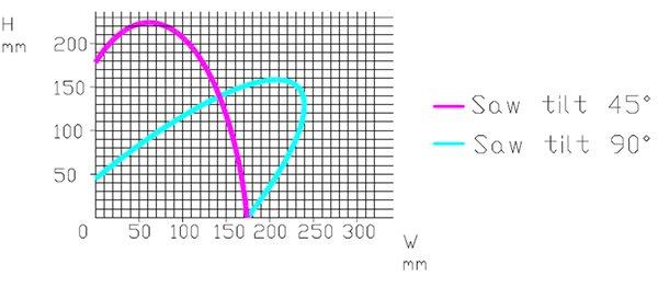 45 vs. 90 Degree Tilt Graph
