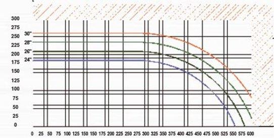 NC30 L-Type Cut Chart
