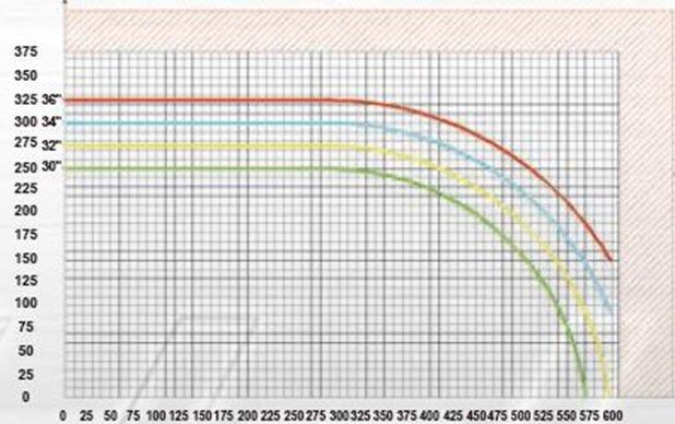 PMI-NC36 L-Type Cut Chart