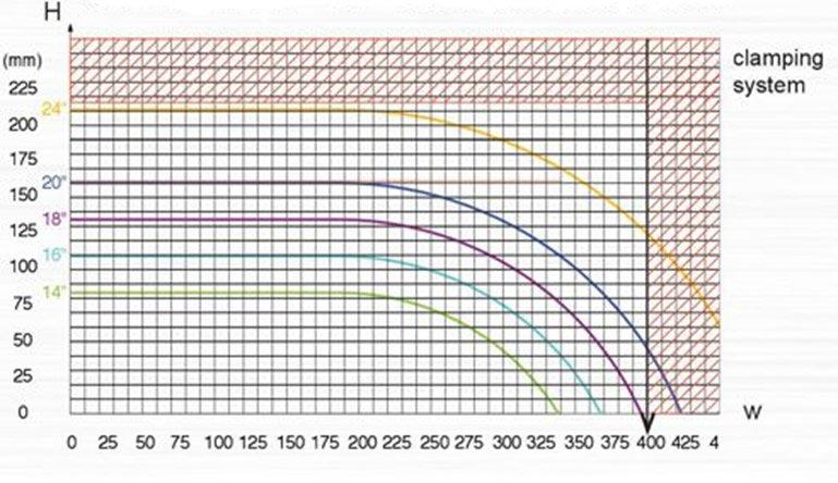 PMI-NC24 L-Type Cut Chart