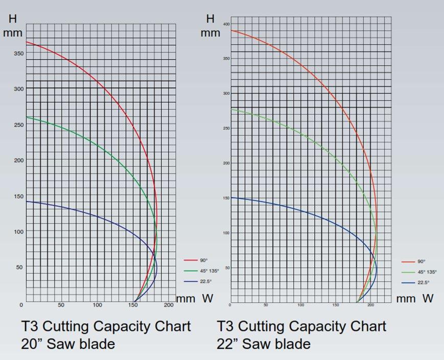 PMI-T3 Cut Chart