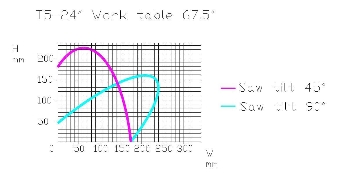 PMI-T5 CNC 67.5° Cut Chart